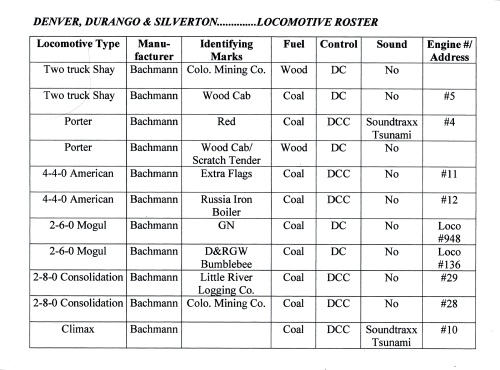 This is the current roster of steam locomotives on the Denver, Durango & Silverton.